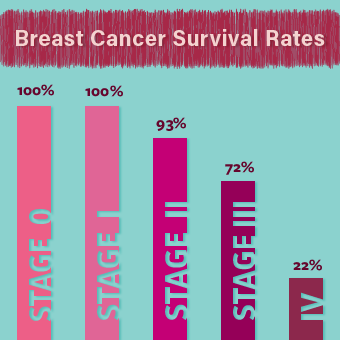 breast cancer self examination and screening